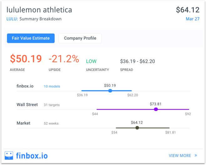 Stock to avoid today: Lululemon Athletica inc.(NASDAQ: LULU)