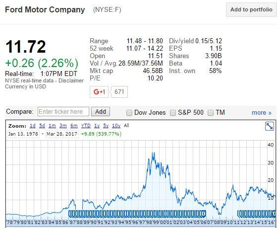 Unusual Volume Spikes For: General Motors Company (GM)