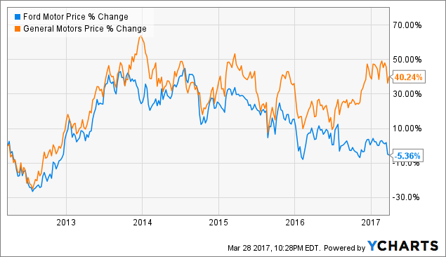 Ford Versus General Motors Has Anything Changed General Motors Company Nyse Gm Seeking Alpha