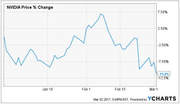 Shares of NVIDIA Corporation (NVDA) Sees Large Outflow of Money