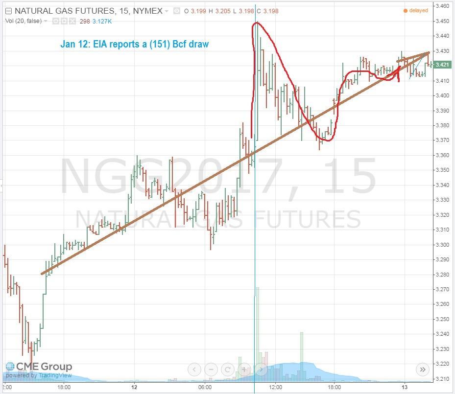 Natural Gas Investing Forum