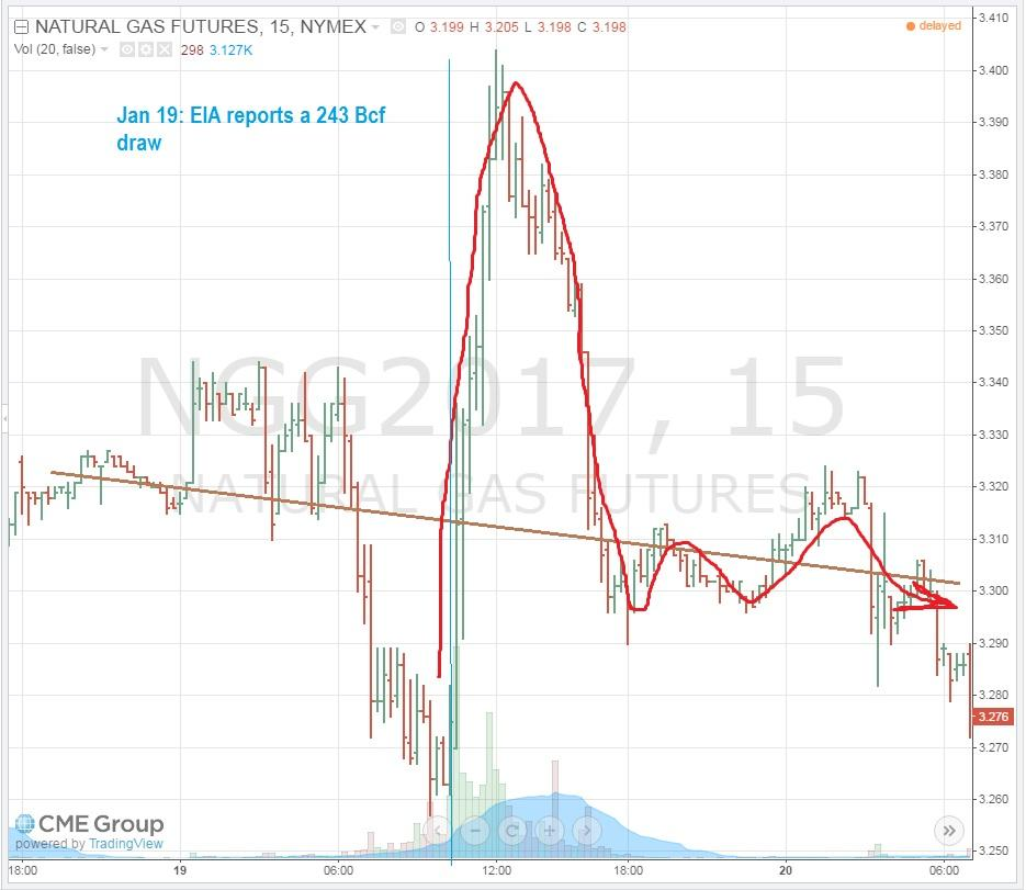 Ung Vs Natural Gas Price