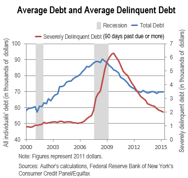 u.s. debt research paper Is the united states bankrupt deepening can ameliorate the us fiscal condition perpetuate the country's destitution does official debt record or presage.