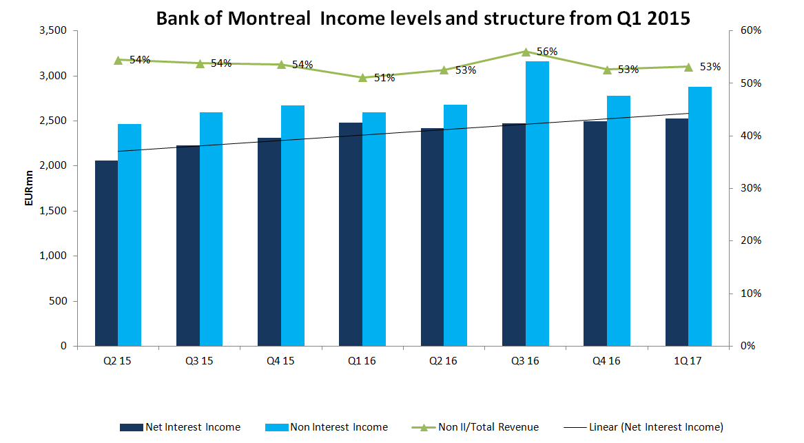 Bank of Montreal Q1 Income Rises 30%
