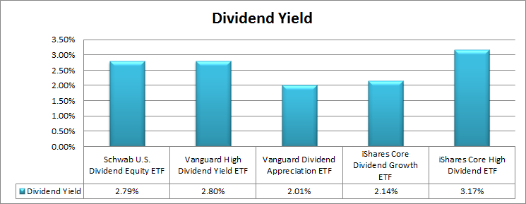 Top 5 Dividend ETFs For 2017 | Seeking Alpha