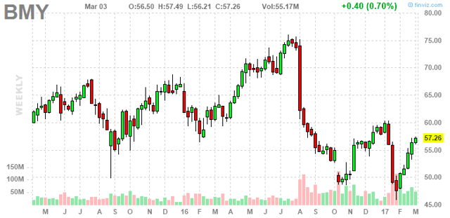Bristol-Myers: A Massive Would-Be Takeover