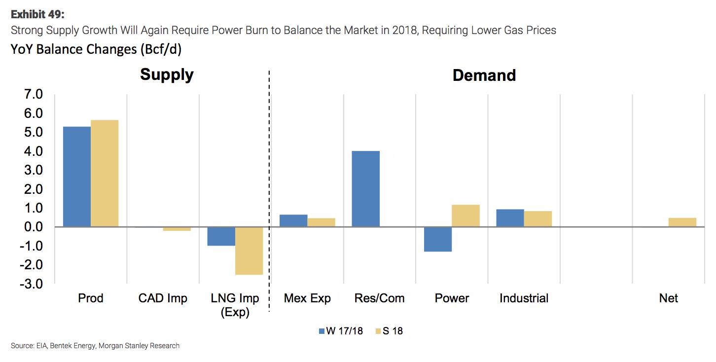 Weekly Natural Gas Storage Report Last One Is Always The Sweetest Seeking Alpha