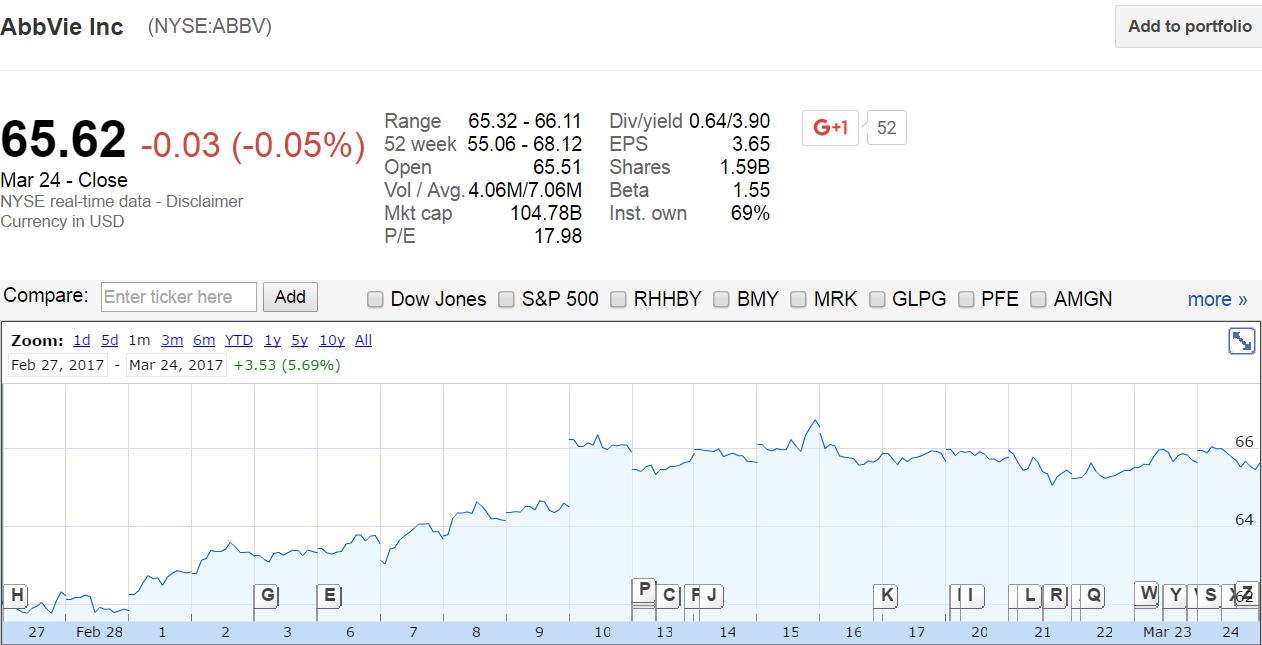 AbbVie Inc — Stock Focus
