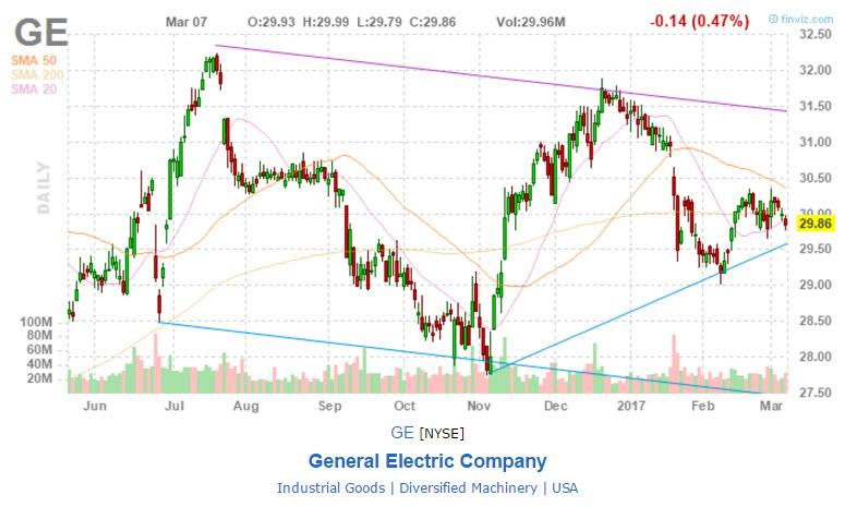 Avoid General Electric (GE) Amid Depressed Stock and Dividend Growth Performance