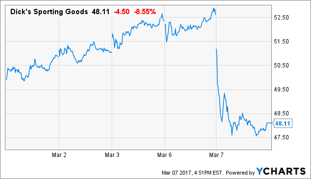 Earnings Reaction History: Dick's Sporting Goods, Inc., 50.0% Follow-Through Indicator, 5.6% Sensitive
