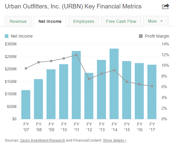 """urban outfitters inc analysis Company analysis – urban outfitters essay sample executive summary urban outfitters inc is a pioneering """"lifestyle merchandising company"""" that operates specialty retail stores under the urban outfitters, anthropologie and free people brands."""
