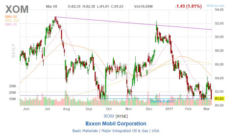 Exxon Mobil Corporation (NYSE:XOM), Regions Financial Corporation (NYSE:RF)