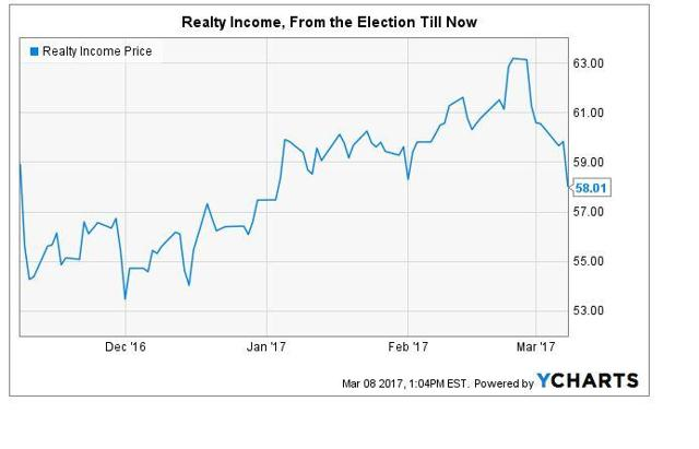 The Effect of Interest Rates on Stock Market