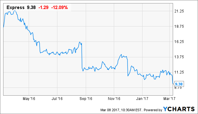 Notable Buzzers: Express Inc. (NYSE:EXPR)