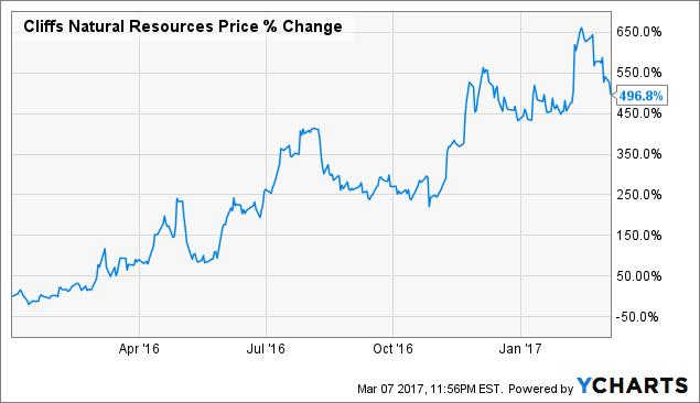 Alpha Natural Resources Bondholders