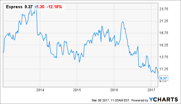 Performance of Express, Inc. (EXPR) Compared to Index