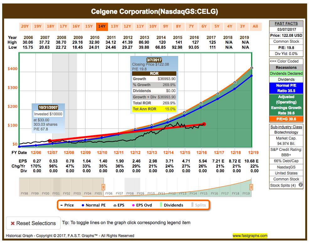Top Stocks of the day: Celgene Corporation (NASDAQ:CELG)