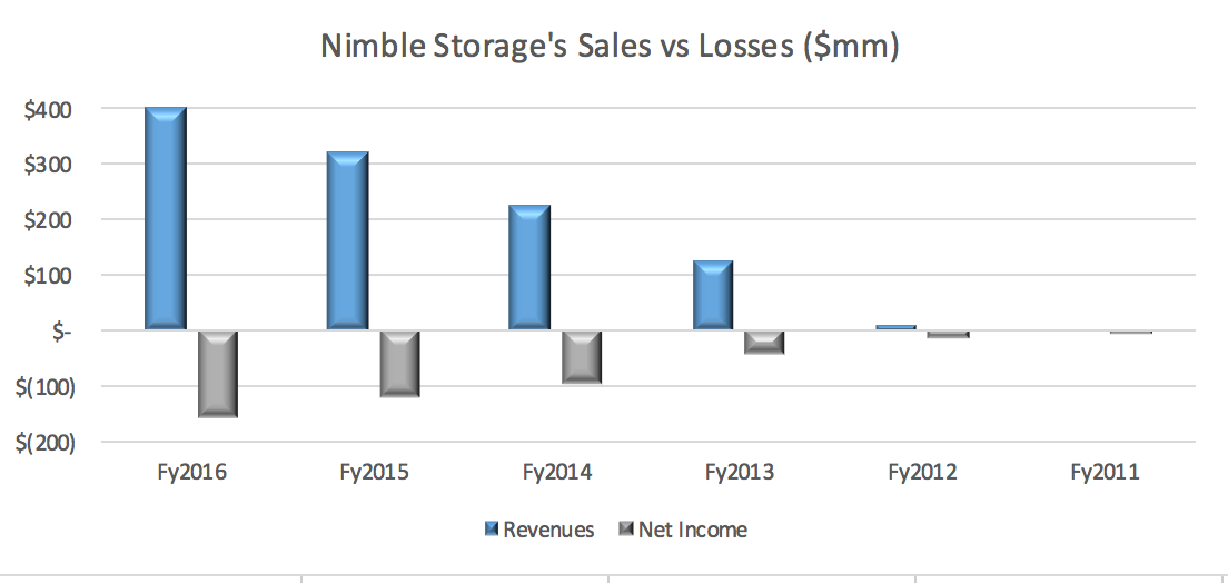 Nimble storage stock options