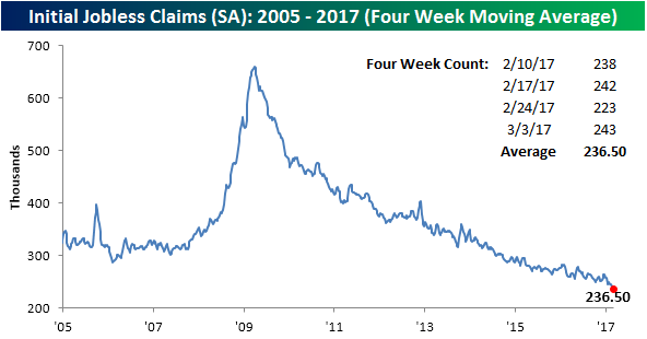 Weekly Jobless Claims Rise From 44-Year Low