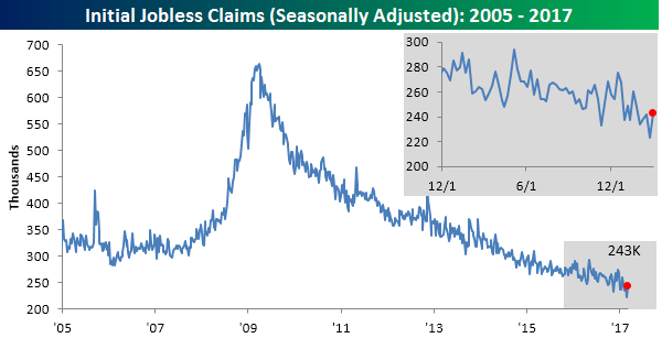 US Weekly Jobless Claims Rebound From Four-Decade Low