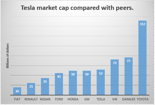 Tesla Car Company Summary