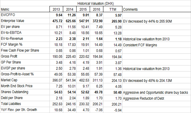 Good Company For A Cheap Price - DHI Group
