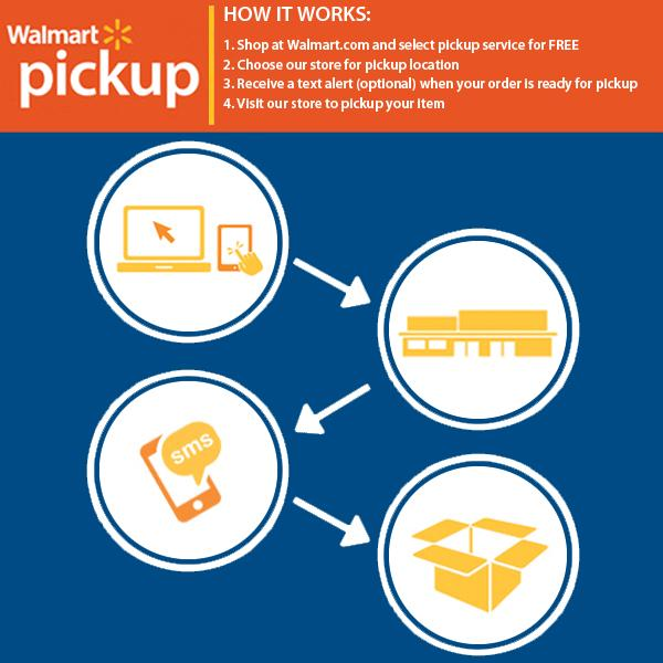 Walmart Pickup Process [source: Walmart]