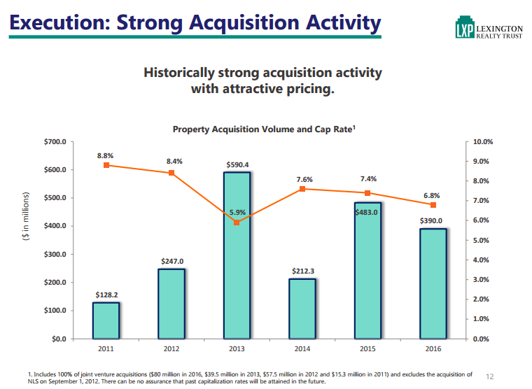 Lexington Realty Trust (LXP) Lowered to Sell at Zacks Investment Research