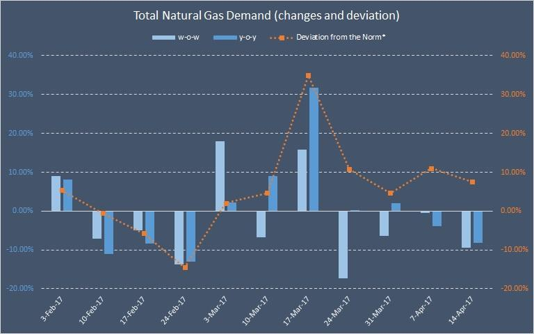 Has Natural Gas Production Increased Or Decreased