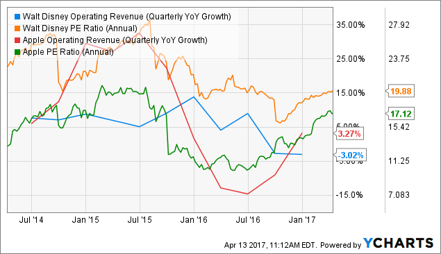 DIS Operating Revenue (Quarterly YoY Growth) Chart
