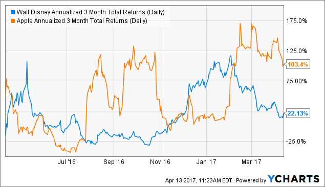 DIS Annualized 3 Month Total Returns (Daily) Chart