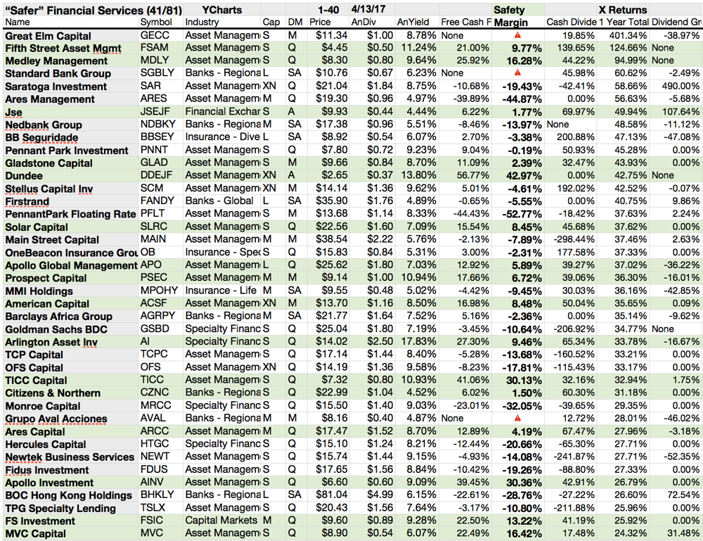 41 Of 81 Top Yield Financial Services Dogs Called 'Safer ...