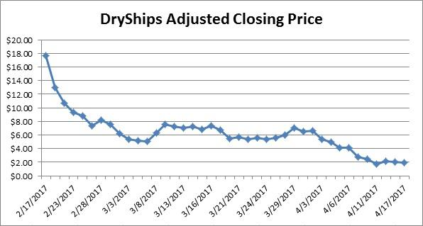 DryShips' Potential Downside Remains Massive