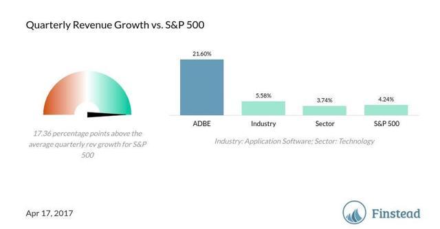ADBE quarterly revenue growth