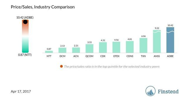 ADBE price/sales ratio, industry comparison