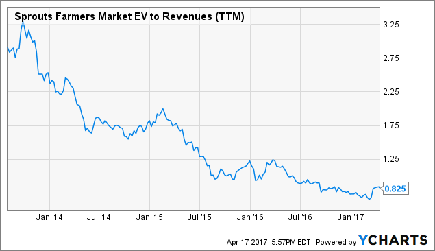 Stock Price Move: Sprouts Farmers Market, Inc.'s (SFM)
