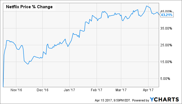 Netflix Beats on Earnings, But Miss on Subscribers