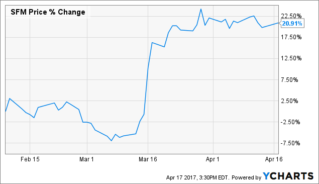 Sprouts Farmers Market (SFM) Receiving Somewhat Positive Media Coverage, Analysis Shows