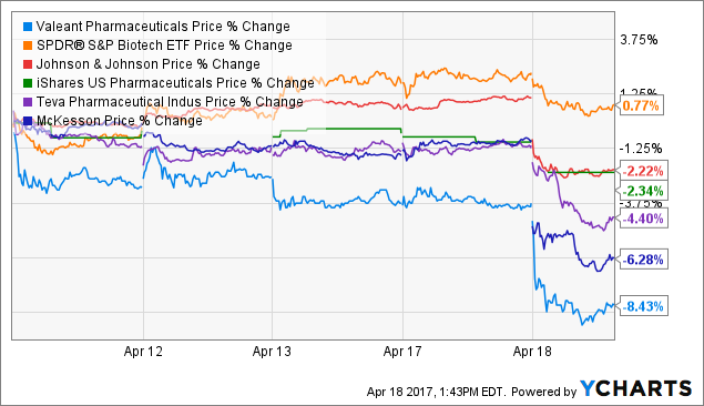 VRX Price Chart