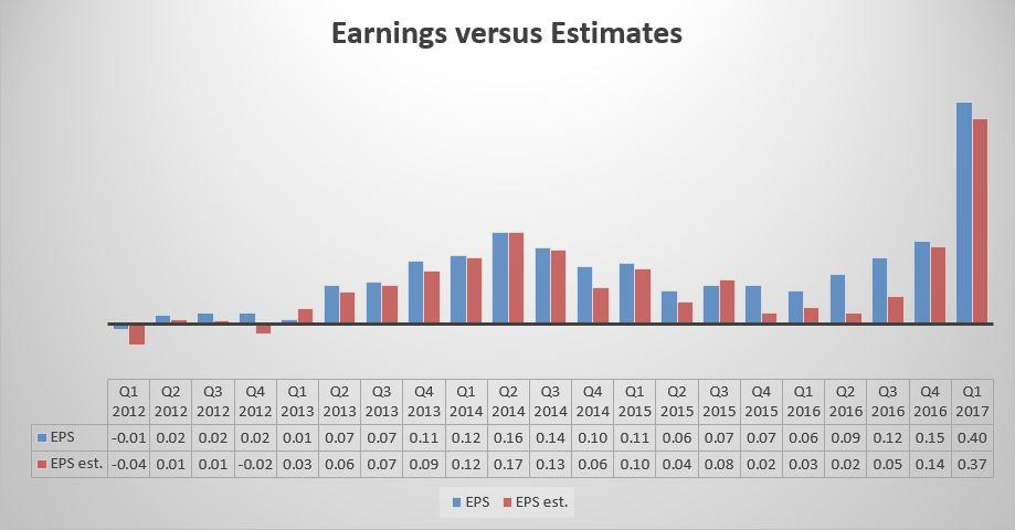 netflix earnings  beyond subscriber growth