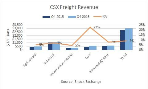 CSX Rides the Rails Higher on Big Sales Gains