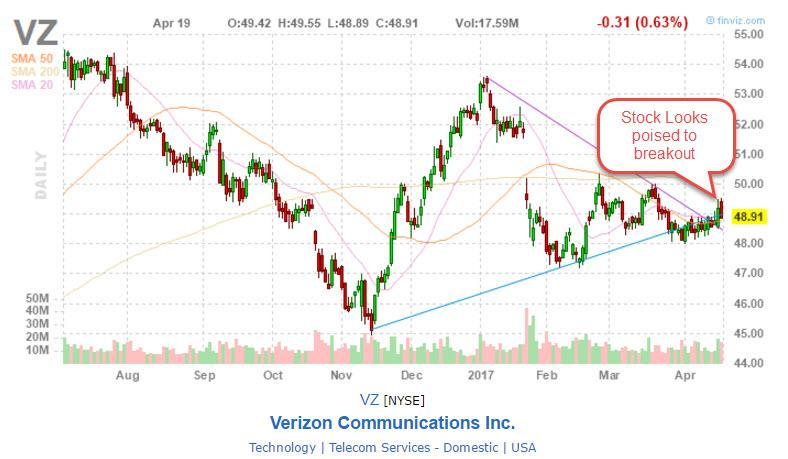 Verizon Names 3 Companies It's Open to Merging With (VZ, CMCSA)