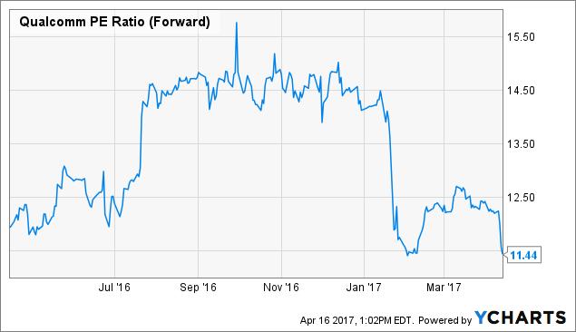 QCOM PE Ratio (Forward) Chart