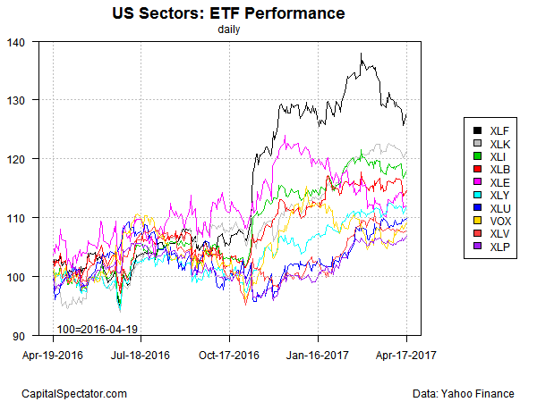 SPDR S&P 500 ETF (SPY) Reviewed By Analysts