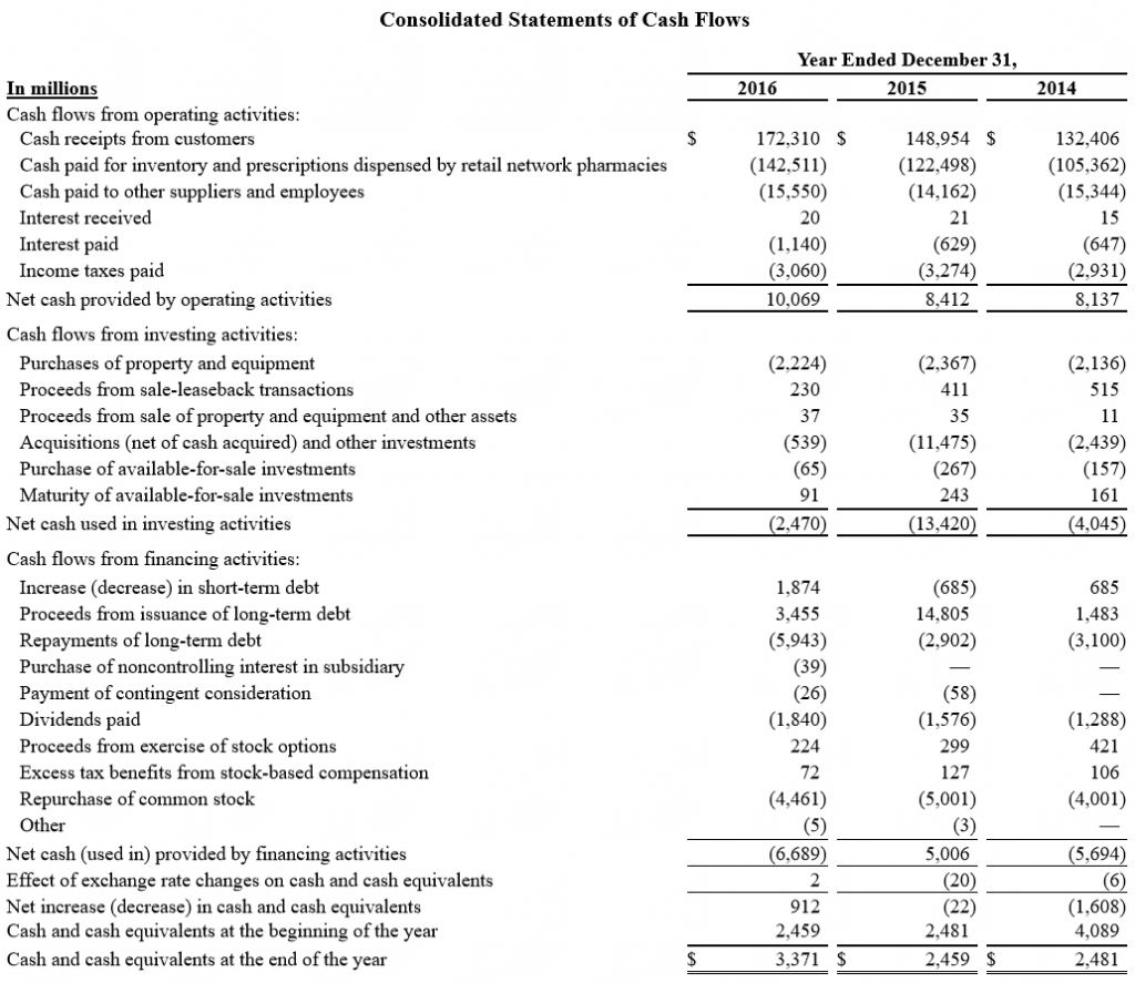 Cvs stock options employees