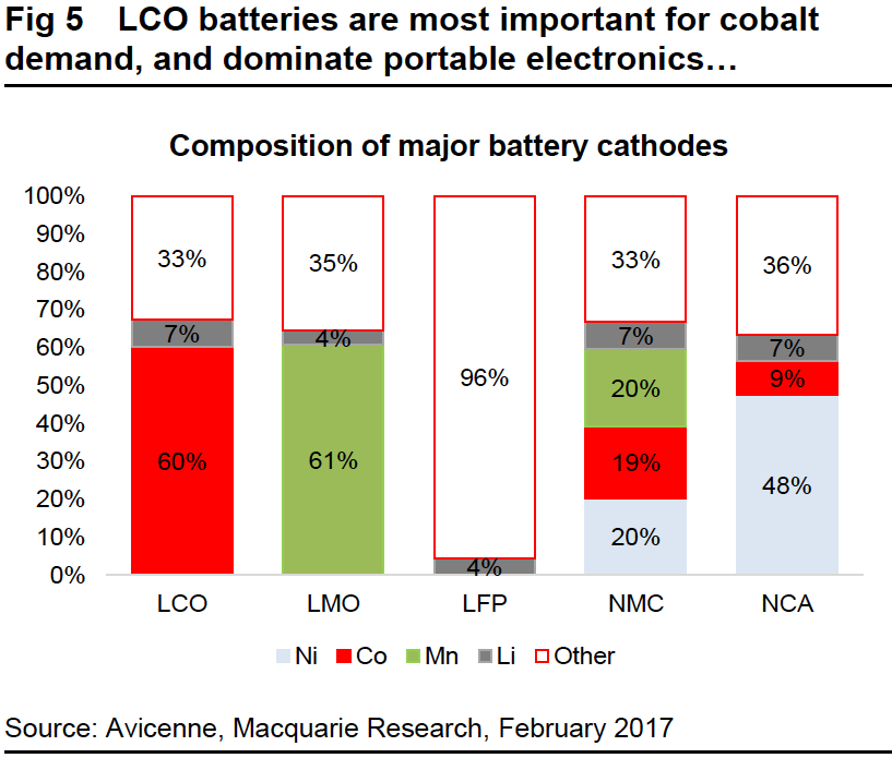 Image result for cobalt & lithium