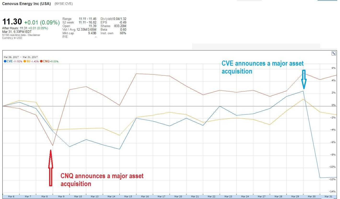 Cenovus stock options