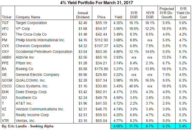 Yes, You Can Still Build A 4% Yielding Portfolio In Today ...