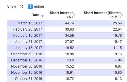 Gnc stock options