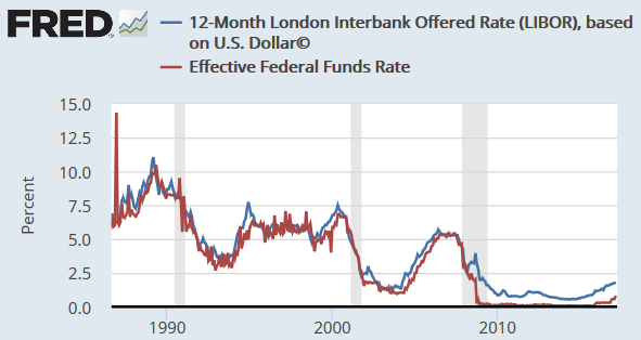 the goal of the federal reserve in increasing the supply of liquidity in the market Balances) supplied to the banking system via open market operations or lender- of-last-resort facilities (see, for example cecchetti and disyatat [2010]) while injections of additional reserves into the banking system in general tend to improve liquidity, this is not a perfect measure in the clearing and settlement system.